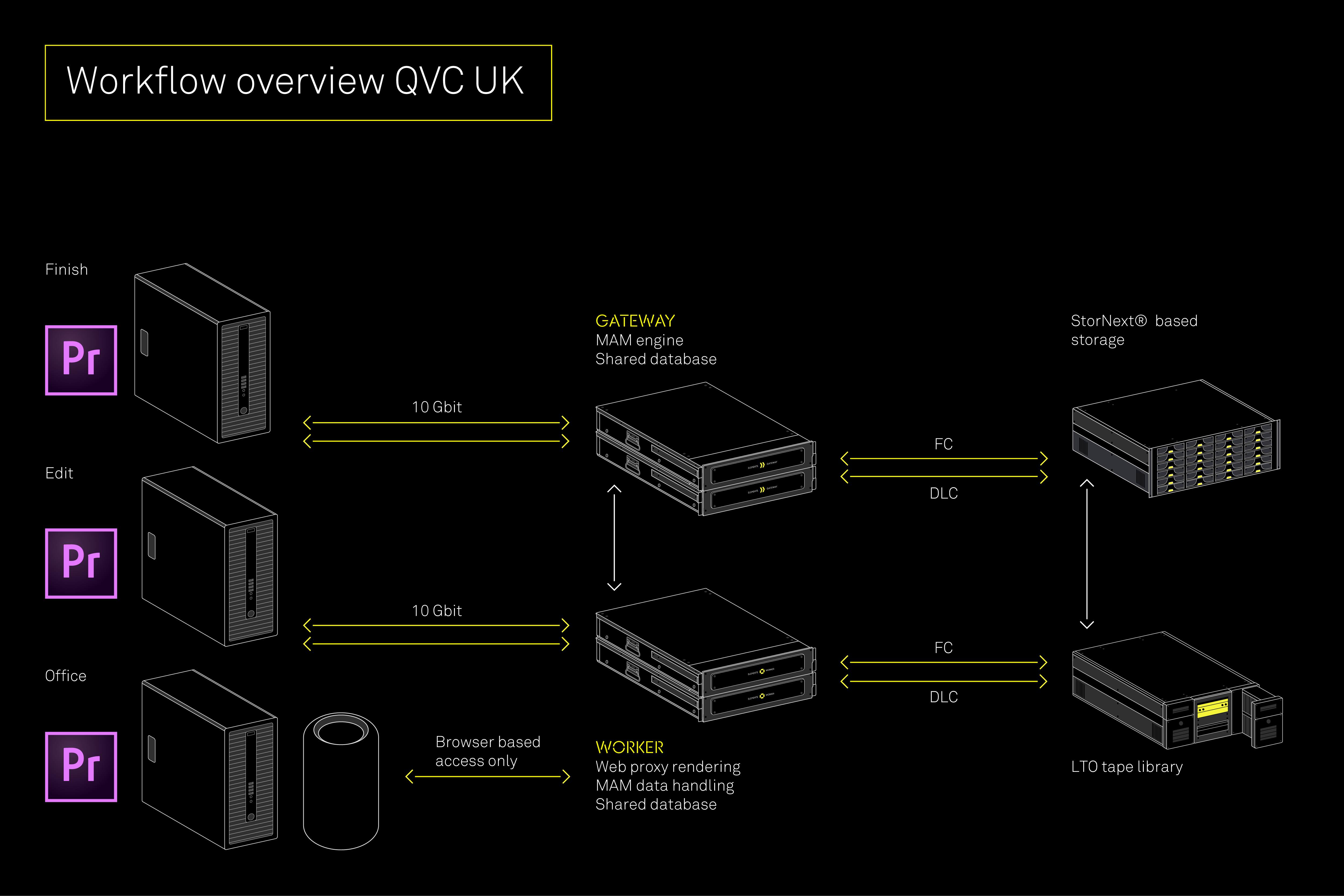 ELEMENTS at QVC Workflow Overview