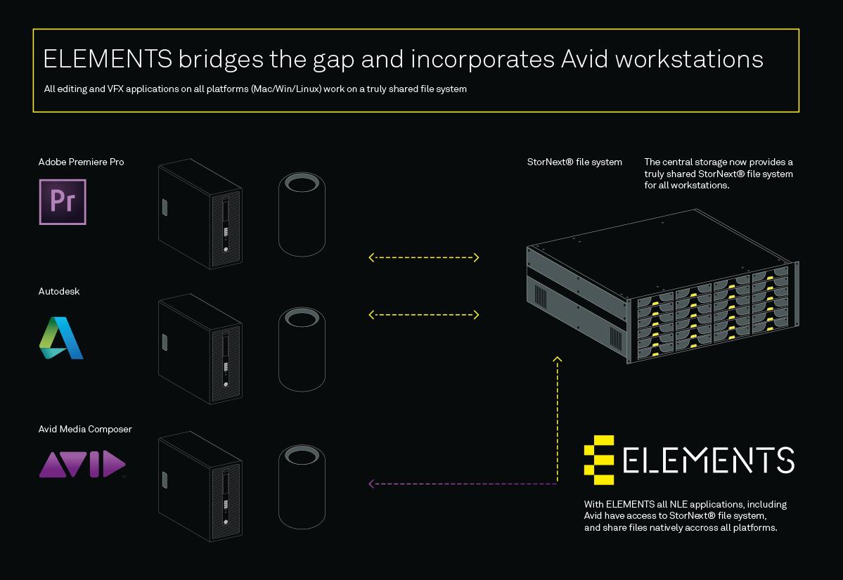 ELEMENTS MAM AVID Workflow